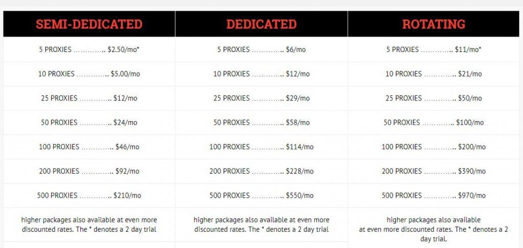Blazing SEO proxies discounts
